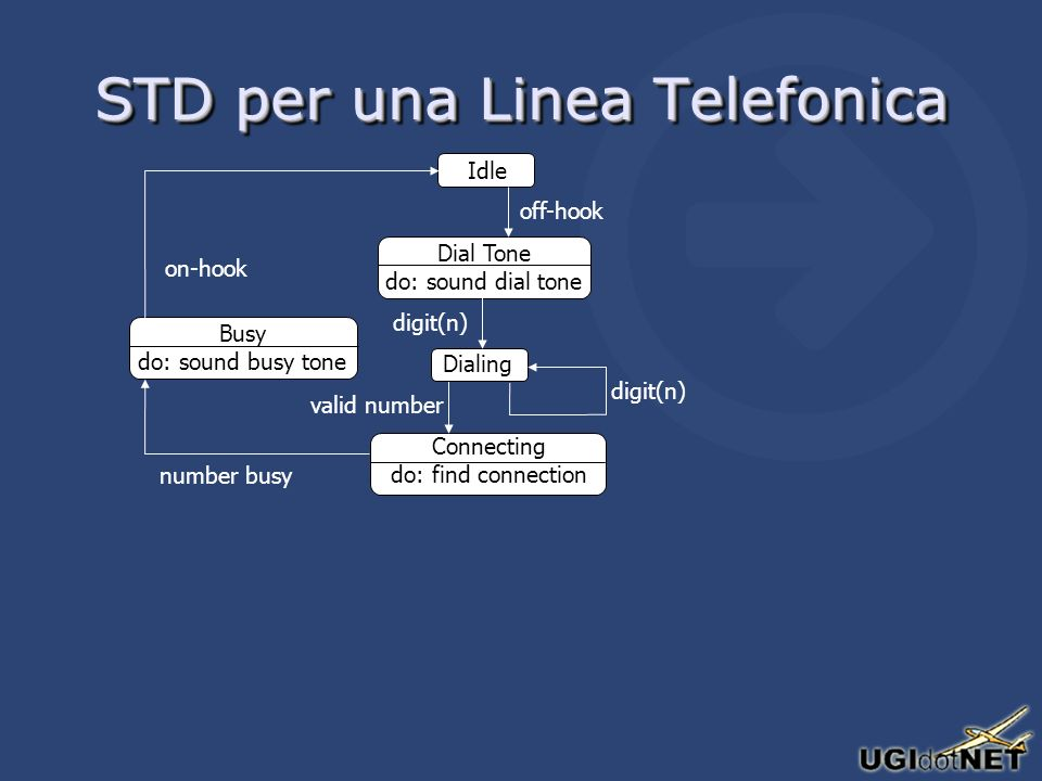 STD per una Linea Telefonica Idle Dial Tone do: sound dial tone off-hook Connecting do: find connection valid number Dialing digit(n) Busy do: sound b