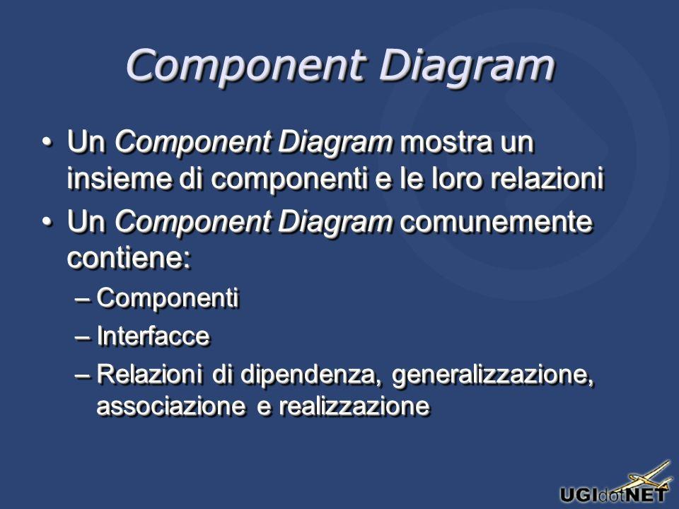 Component Diagram Un Component Diagram mostra un insieme di componenti e le loro relazioniUn Component Diagram mostra un insieme di componenti e le lo