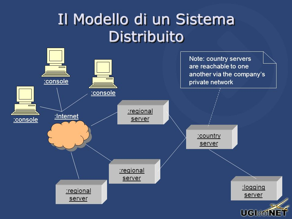 Il Modello di un Sistema Distribuito :console :Internet :regional server :regional server :regional server :country server :logging server Note: country servers are reachable to one another via the companys private network