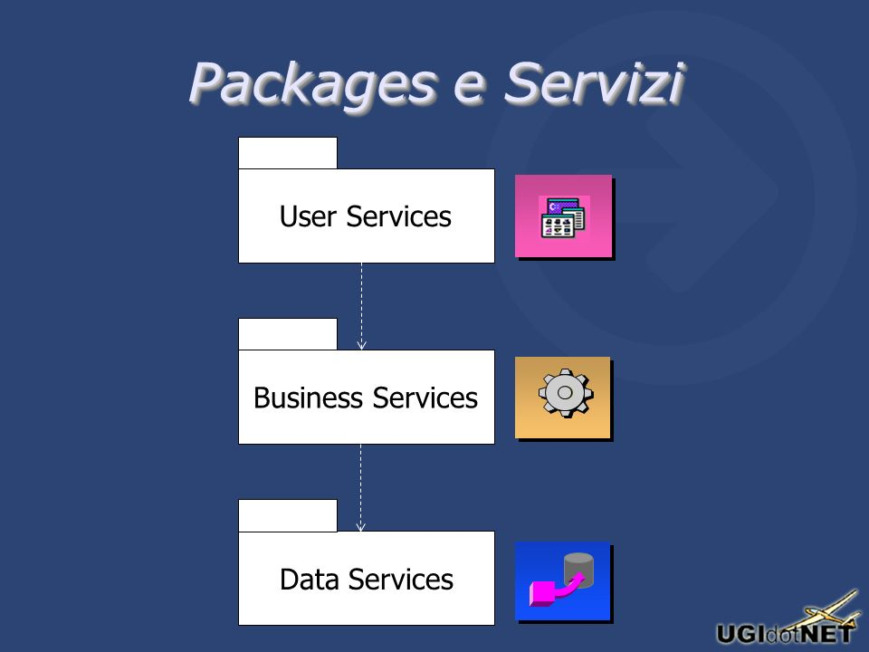 User ServicesBusiness ServicesData Services Packages e Servizi