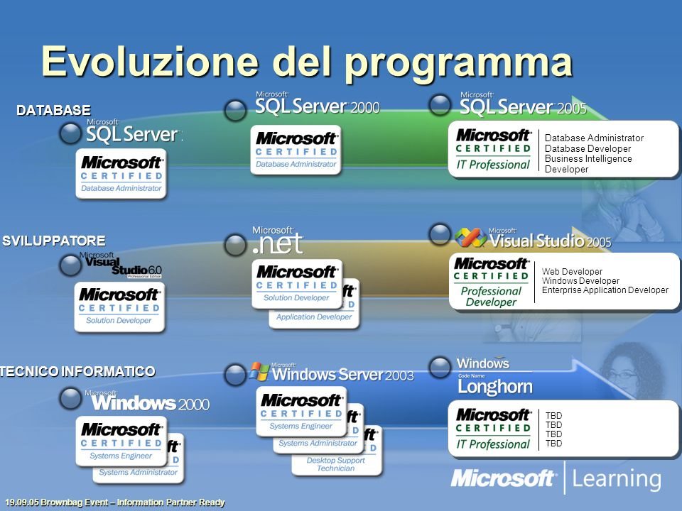 Brownbag Event – Information Partner Ready Evoluzione del programma Database Administrator Database Developer Business Intelligence Developer Web Developer Windows Developer Enterprise Application Developer TBD TECNICO INFORMATICO SVILUPPATORE DATABASE