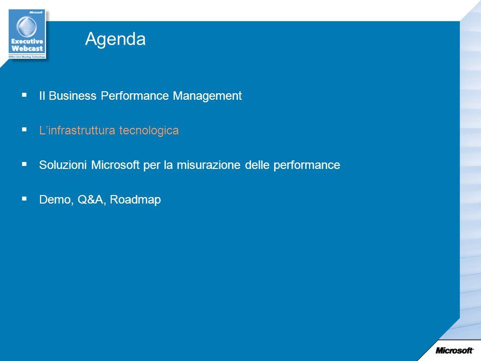 Agenda Il Business Performance Management Linfrastruttura tecnologica Soluzioni Microsoft per la misurazione delle performance Demo, Q&A, Roadmap
