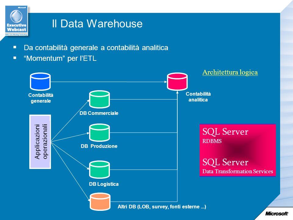 Applicazioni operazionali Il Data Warehouse Da contabilità generale a contabilità analitica Momentum per lETL Contabilità generale DB Logistica DB Pro