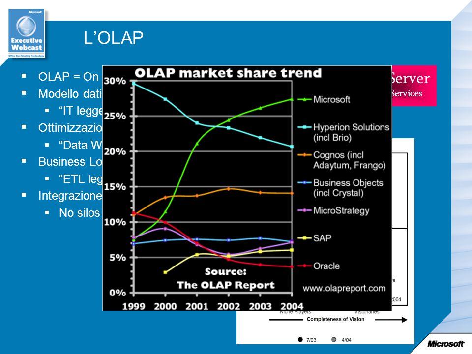 LOLAP OLAP = On Line Analytical Processing Modello dati rivolto allutente finale (multidimensionale) IT leggero Ottimizzazione degli indici (storage M
