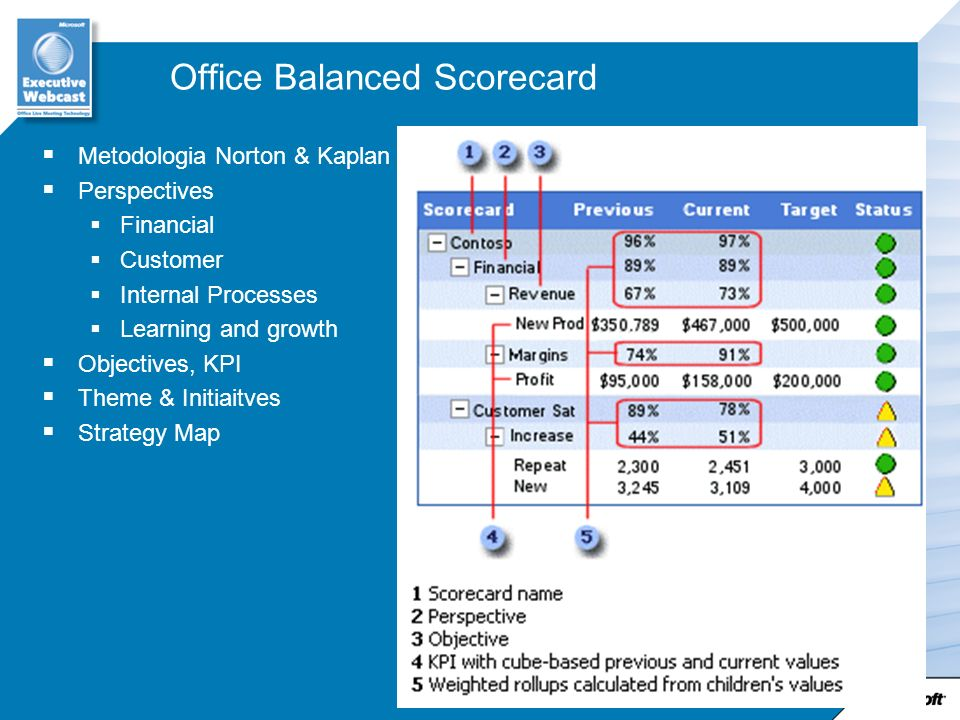 Office Balanced Scorecard Metodologia Norton & Kaplan Perspectives Financial Customer Internal Processes Learning and growth Objectives, KPI Theme & I