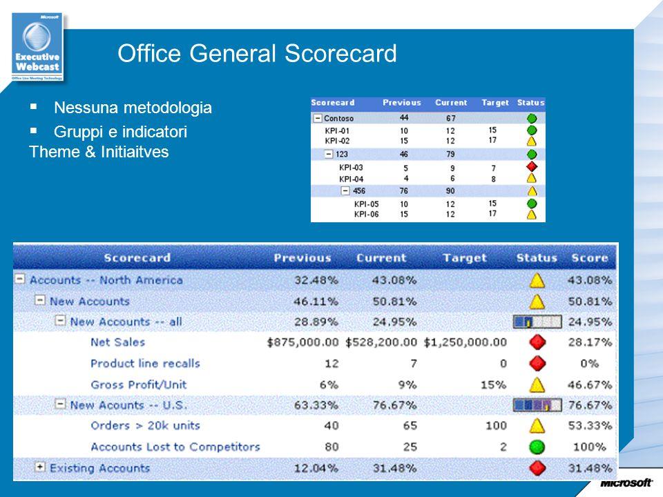 Office General Scorecard Nessuna metodologia Gruppi e indicatori Theme & Initiaitves
