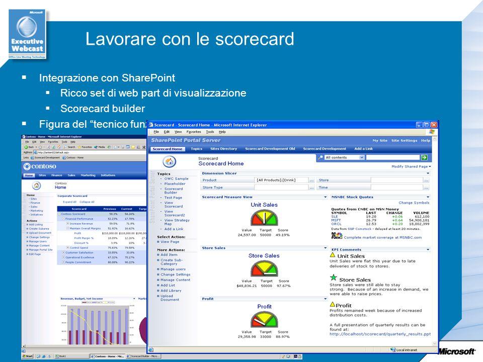 Lavorare con le scorecard Integrazione con SharePoint Ricco set di web part di visualizzazione Scorecard builder Figura del tecnico funzionale