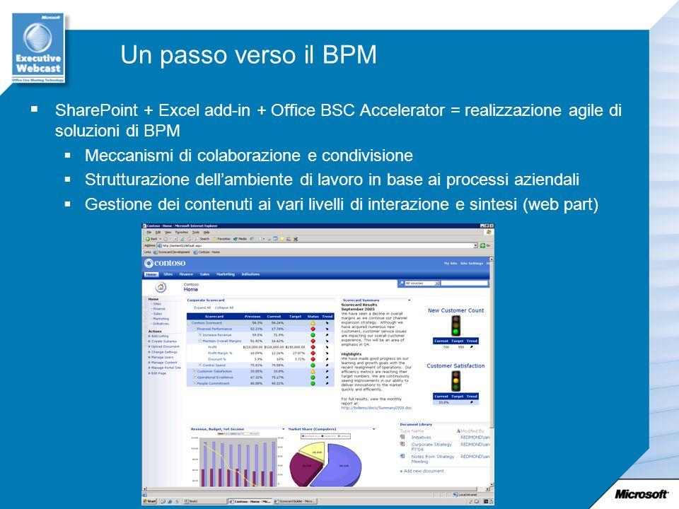 Un passo verso il BPM SharePoint + Excel add-in + Office BSC Accelerator = realizzazione agile di soluzioni di BPM Meccanismi di colaborazione e condi