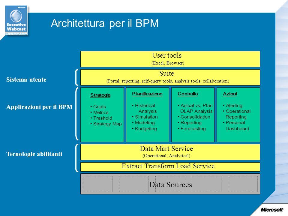 Architettura per il BPM Strategia Goals Metrics Treshold Strategy Map Pianificazione Historical Analysis Simulation Modeling Budgeting Controllo Actua