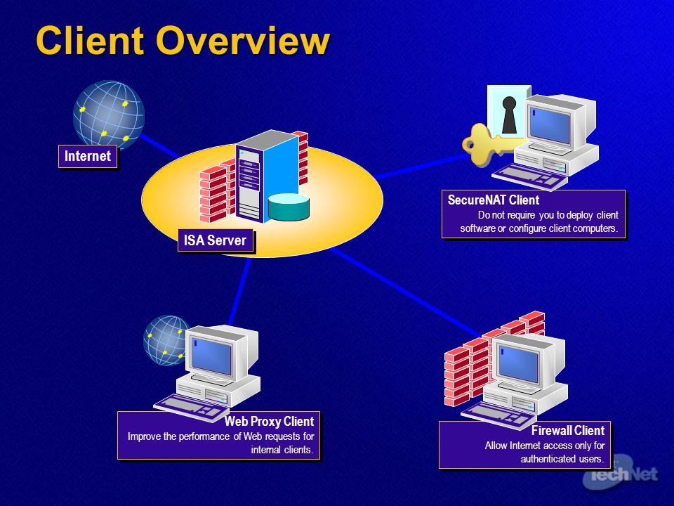 Client Overview Internet ISA Server SecureNAT Client Do not require you to deploy client software or configure client computers.
