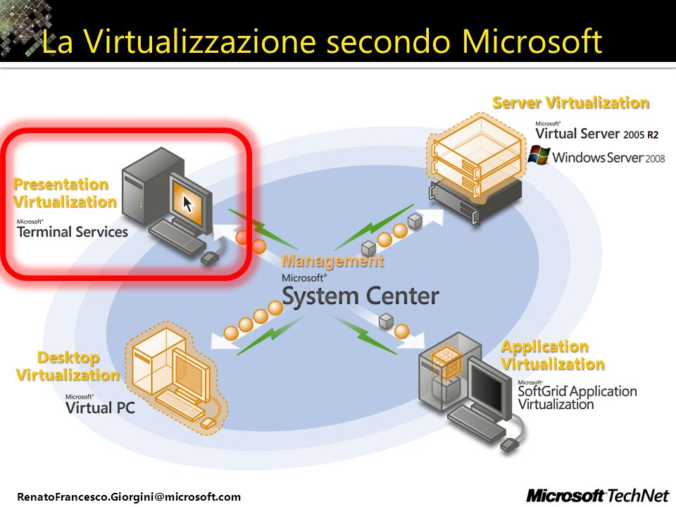 RenatoFrancesco.Giorgini@microsoft.com Tunnels RDP over HTTPS Terminal Services Gateway Internet Corp LAN Terminal Server 1 Hotel Home Business Partner/ Client Site Other RDP Hosts Terminal Server 2 Internet Passes RDP traffic to TS Strips off HTTPS Network Policy Server Active Directory DC TS Gateway HTTPS / 443