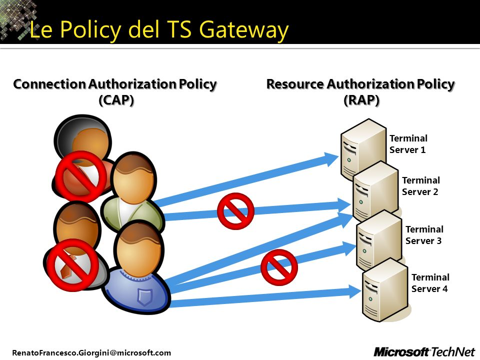 RenatoFrancesco.Giorgini@microsoft.com Le Policy del TS Gateway Connection Authorization Policy (CAP) Resource Authorization Policy (RAP) Terminal Ser