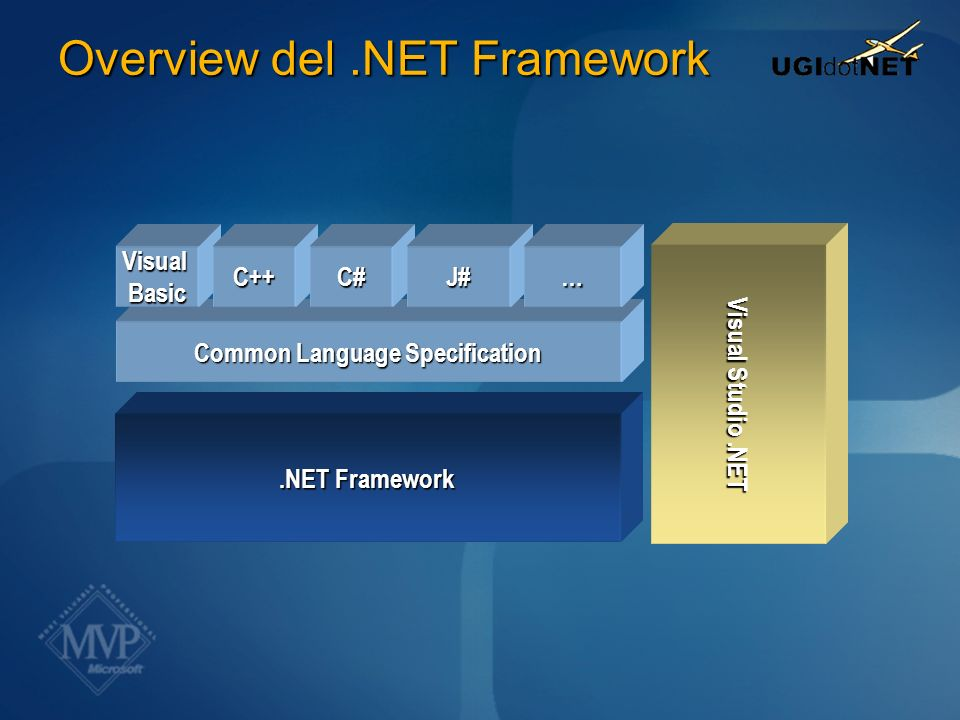 VB.NET Si appoggia su files xml (.resx) ResGen.exe.resx ->.resources ResourceManager Cerca le assembly satellite utilizzando la cultura della UI Probing<language-culture><language> Neutral / Default culture ToolsWinRes.exe Lutz Roeders Resourcer (http://www.aisto.com/roeder/dotnet/) Al.exe Localizzazione in.NET