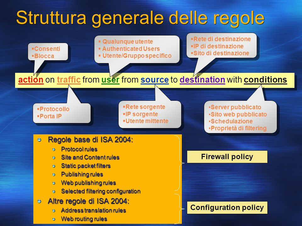 Struttura generale delle regole Regole base di ISA 2004: Protocol rules Site and Content rules Static packet filters Publishing rules Web publishing rules Selected filtering configuration Altre regole di ISA 2004: Address translation rules Web routing rules Firewall policy Configuration policy action on traffic from user from source to destination with conditions Consenti Blocca Consenti Blocca Rete sorgente IP sorgente Utente mittente Rete sorgente IP sorgente Utente mittente Rete di destinazione IP di destinazione Sito di destinazione Rete di destinazione IP di destinazione Sito di destinazione Protocollo Porta IP Protocollo Porta IP Server pubblicato Sito web pubblicato Schedulazione Proprietà di filtering Server pubblicato Sito web pubblicato Schedulazione Proprietà di filtering Qualunque utente Authenticated Users Utente/Gruppo specifico Qualunque utente Authenticated Users Utente/Gruppo specifico