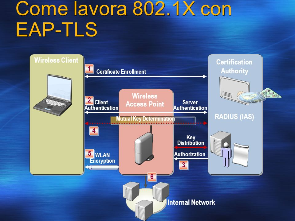 Come lavora 802.1X con EAP-TLS Wireless Client RADIUS (IAS) 1 1 Certificate Enrollment Wireless Access Point 2 2 Client Authentication Server Authentication Mutual Key Determination Key Distribution Authorization WLAN Encryption Internal Network Certification Authority 6 6