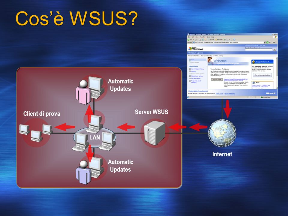 Automatic Updates Server WSUS Automatic Updates LAN Cosè WSUS.