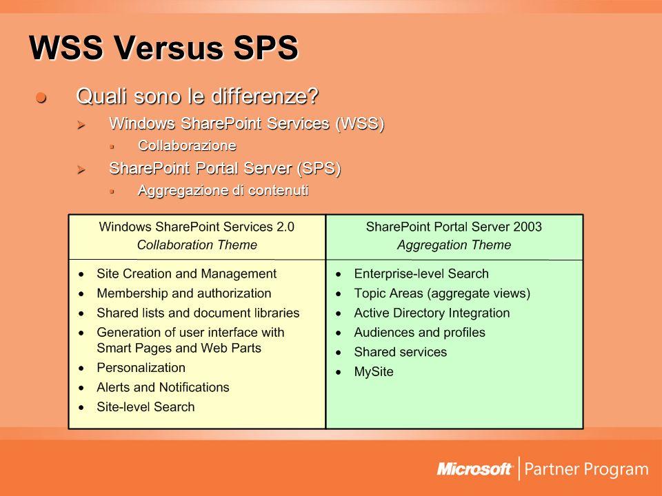 Architettura WSS si basa su IIS6 e ASP.NET 1.1 WSS si basa su IIS6 e ASP.NET 1.1 Completamente scritto in.Net Completamente scritto in.Net Tutti i contenuti vengono salvati su database Tutti i contenuti vengono salvati su database Microsoft SQL Server o MSDE Microsoft SQL Server o MSDE Necessita di Windows Server 2003 Necessita di Windows Server 2003