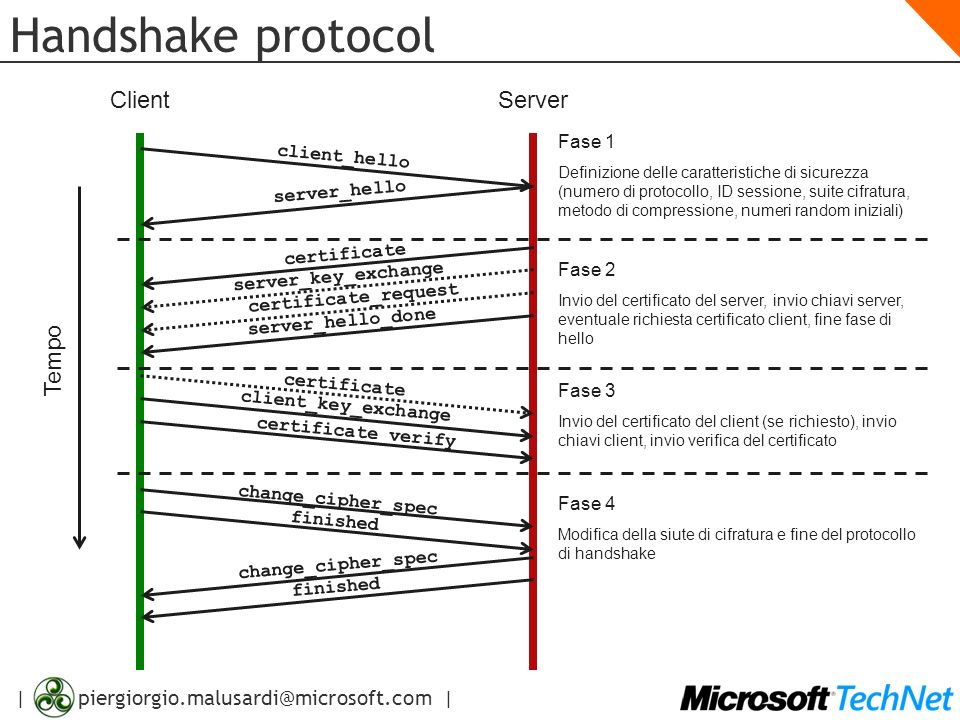 | piergiorgio.malusardi@microsoft.com | Handshake protocol ServerClient client_hello server_hello Tempo certificate server_key_exchange certificate_re