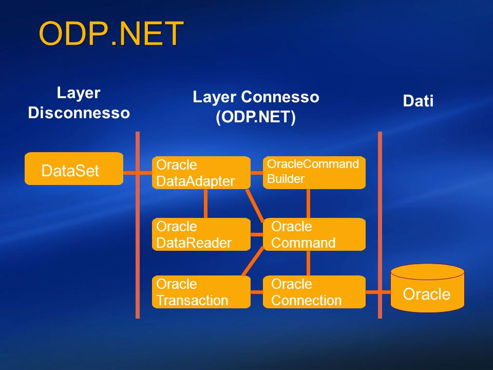 ODP.NET DataSet Oracle DataAdapter Oracle Transaction Oracle Command Oracle Connection Oracle DataReader Layer Connesso (ODP.NET) Layer Disconnesso Or