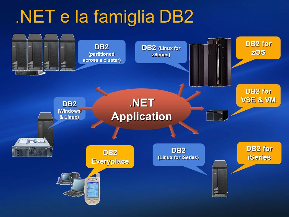 .NET e la famiglia DB2 DB2 for zOS DB2 for VSE & VM DB2 for iSeries DB2 Everyplace DB2 (Windows & Linux) DB2 (partitioned across a cluster) DB2 (Linux