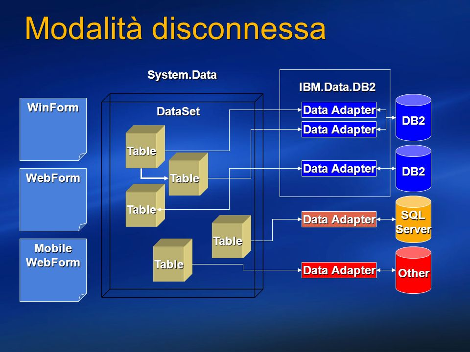 Modalità disconnessa DB2 DB2 Other SQLServer DataSet Table Table Table Table Table Data Adapter WinForm WebForm MobileWebForm System.Data IBM.Data.DB2