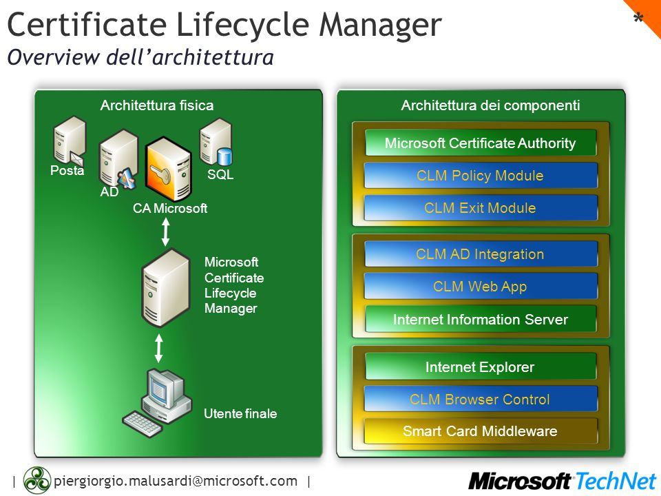 | piergiorgio.malusardi@microsoft.com | Microsoft Certificate Lifecycle Manager CA Microsoft Utente finale CLM Policy Module CLM Exit Module Internet Explorer CLM Browser ControlCLM AD Integration CLM Web App Internet Information Server Architettura fisicaArchitettura dei componenti SQL AD Posta Certificate Lifecycle Manager * Overview dellarchitettura Microsoft Certificate Authority Smart Card Middleware