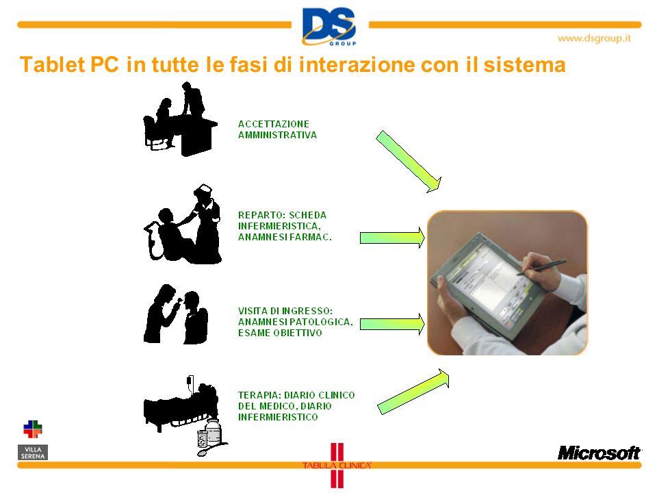 Tablet PC in tutte le fasi di interazione con il sistema