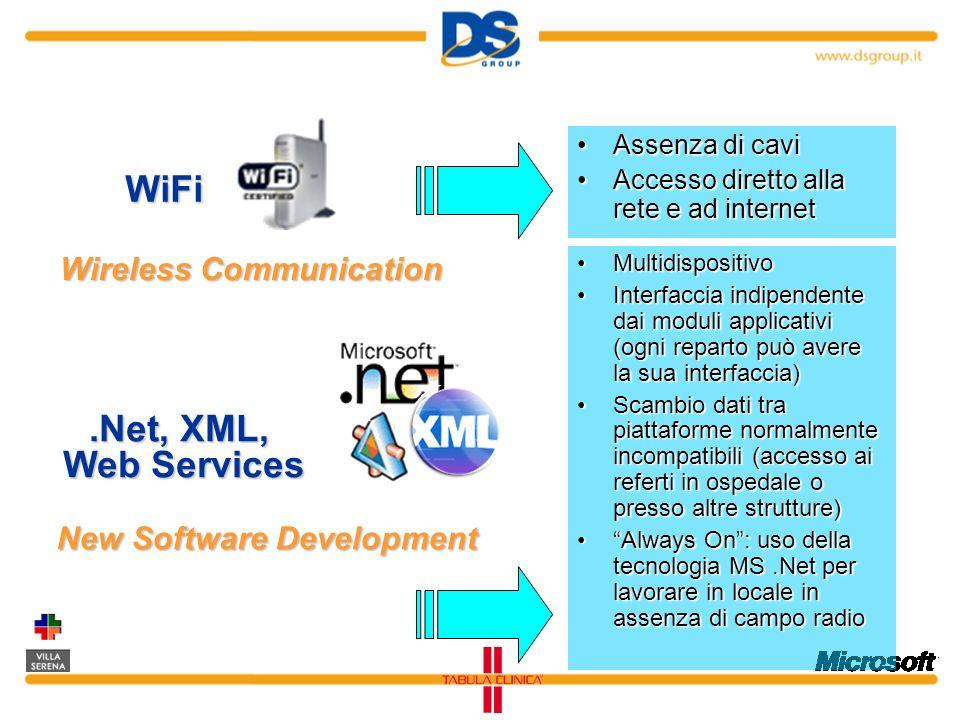 Assenza di caviAssenza di cavi Accesso diretto alla rete e ad internetAccesso diretto alla rete e ad internet Wireless Communication WiFi New Software