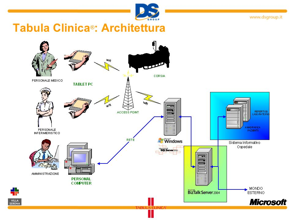 Tabula Clinica ® : Architettura