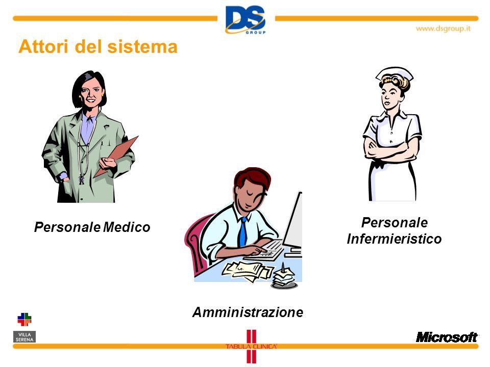 Attori del sistema Personale Medico Personale Infermieristico Amministrazione
