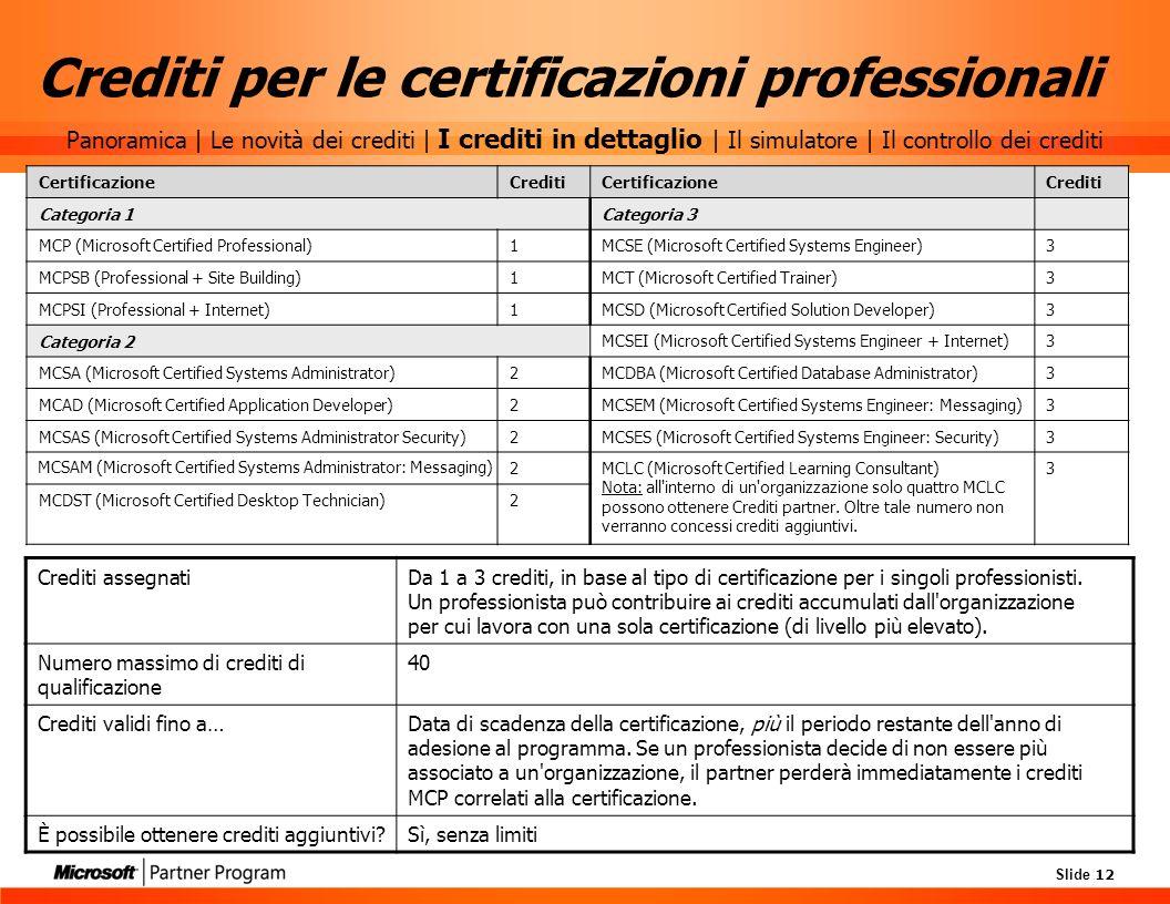 Slide 12 Crediti per le certificazioni professionali CertificazioneCreditiCertificazioneCrediti Categoria 1Categoria 3 MCP (Microsoft Certified Profes