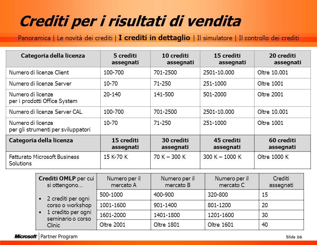 Slide 16 Crediti per i risultati di vendita Categoria della licenza5 crediti assegnati 10 crediti assegnati 15 crediti assegnati 20 crediti assegnati