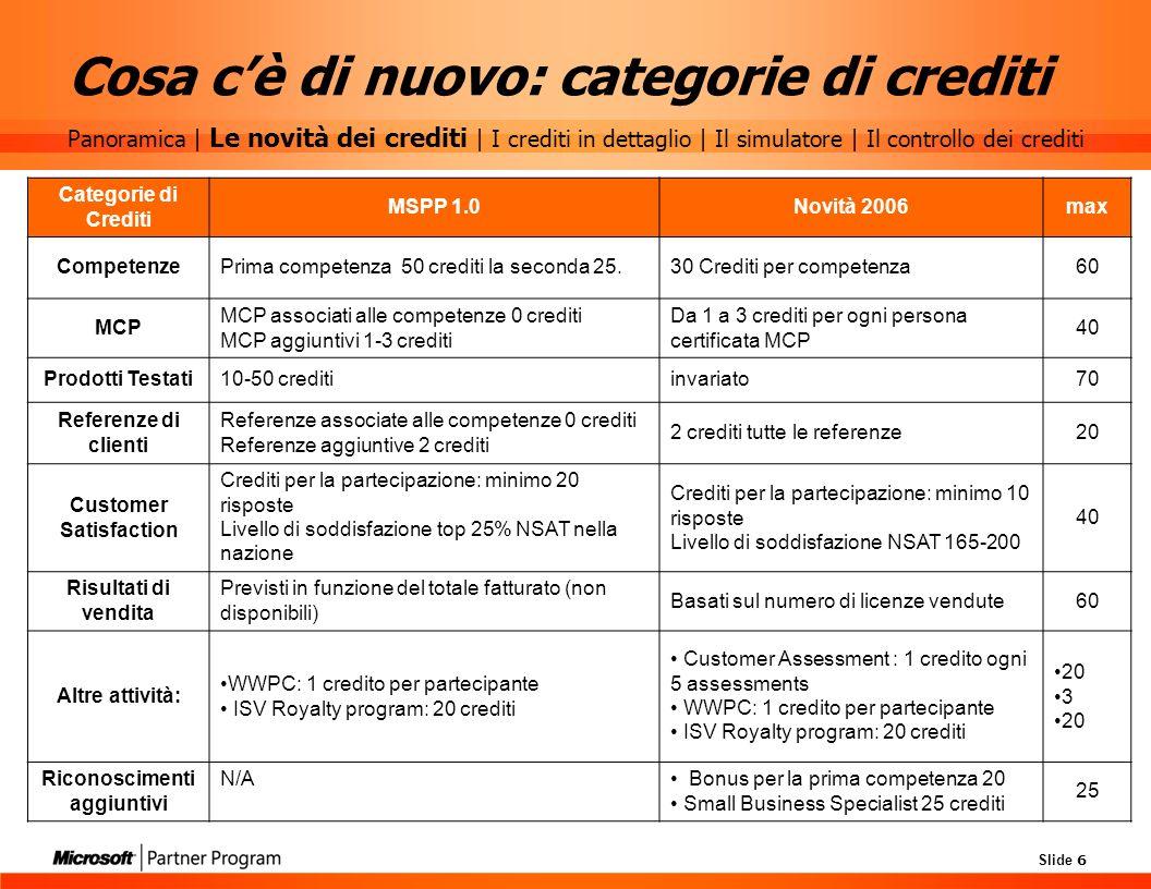 Slide 6 Cosa cè di nuovo: categorie di crediti Categorie di Crediti MSPP 1.0Novità 2006max CompetenzePrima competenza 50 crediti la seconda 25.30 Cred