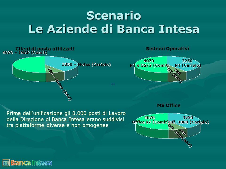 11 Scenario Le Aziende di Banca Intesa Client di posta utilizzati Prima dellunificazione gli 8.000 posti di Lavoro della Direzione di Banca Intesa era