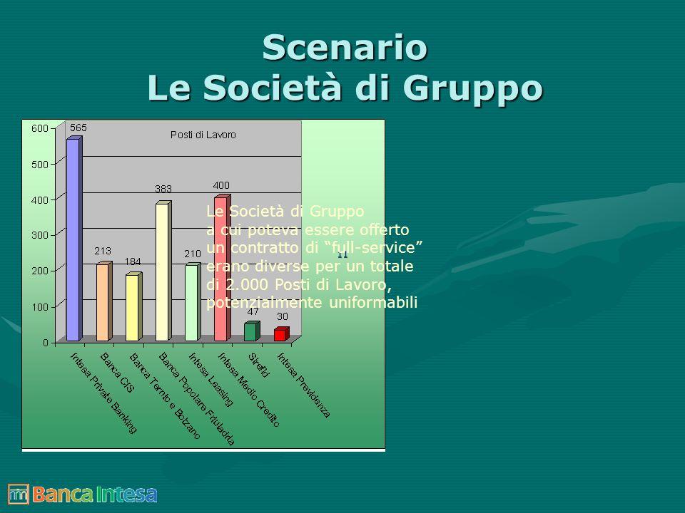 11 Scenario Le Società di Gruppo Le Società di Gruppo a cui poteva essere offerto un contratto di full-service erano diverse per un totale di 2.000 Po