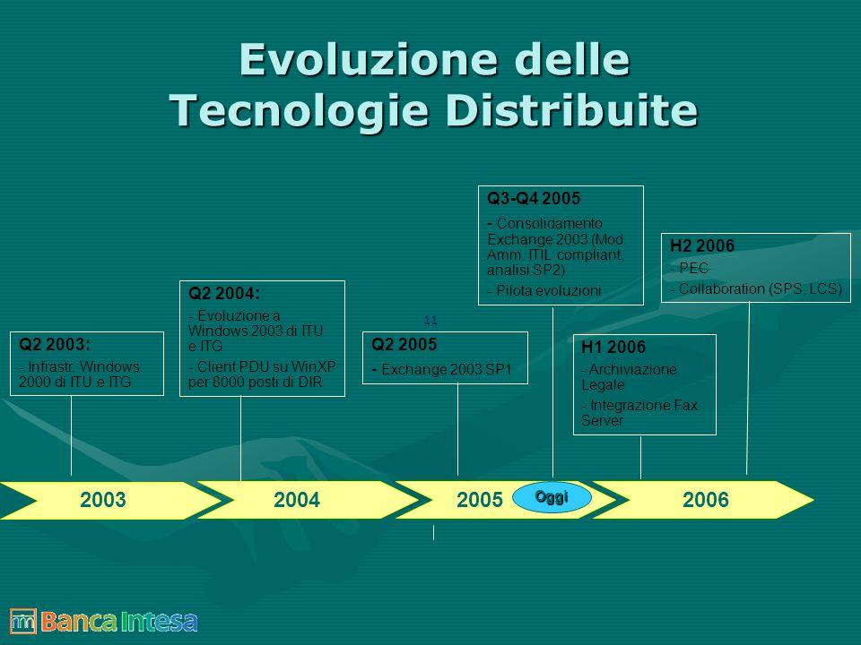11 Evoluzione delle Tecnologie Distribuite Q2 2003: - Infrastr. Windows 2000 di ITU e ITG H2 2006 - PEC - Collaboration (SPS, LCS) Oggi 20032004200520