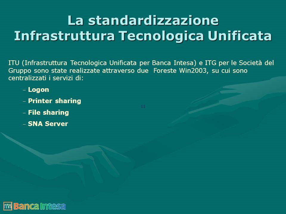 11 La standardizzazione Infrastruttura Tecnologica Unificata ITU (Infrastruttura Tecnologica Unificata per Banca Intesa) e ITG per le Società del Grup