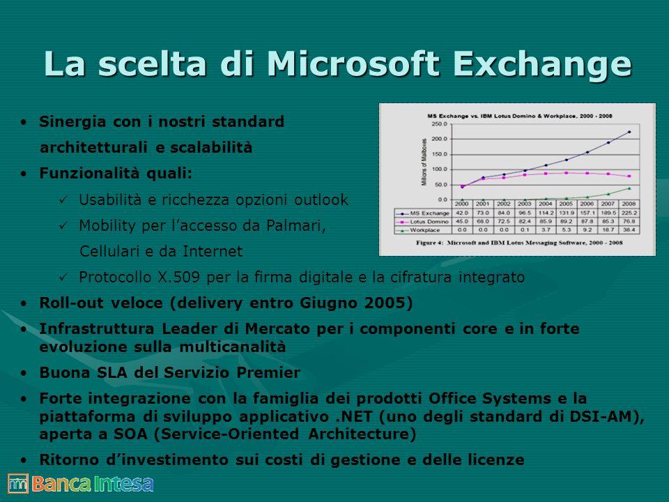 La scelta di Microsoft Exchange Sinergia con i nostri standard architetturali e scalabilità Funzionalità quali: Usabilità e ricchezza opzioni outlook