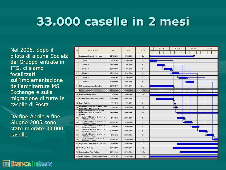 33.000 caselle in 2 mesi Nel 2005, dopo il pilota di alcune Società del Gruppo entrate in ITG, ci siamo focalizzati sullimplementazione dellarchitettu