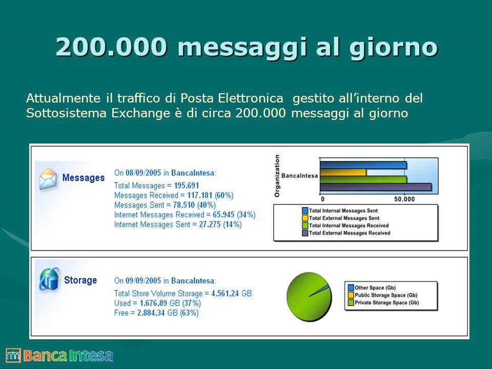 200.000 messaggi al giorno Attualmente il traffico di Posta Elettronica gestito allinterno del Sottosistema Exchange è di circa 200.000 messaggi al gi