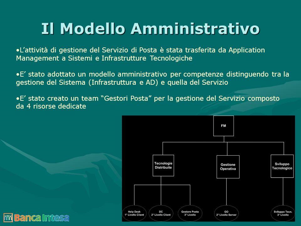 Il Modello Amministrativo Lattività di gestione del Servizio di Posta è stata trasferita da Application Management a Sistemi e Infrastrutture Tecnolog