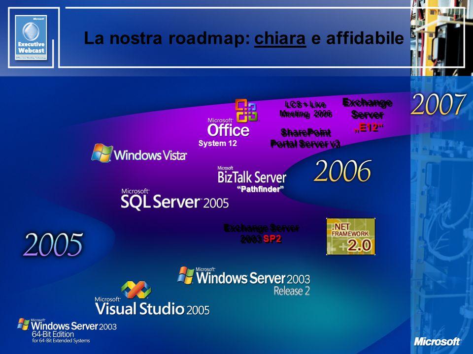 La nostra roadmap: chiara e affidabile System 12 Pathfinder Exchange Server E12 Exchange Server 2003 SP2 LCS + Live Meeting 2006 SharePoint Portal Ser