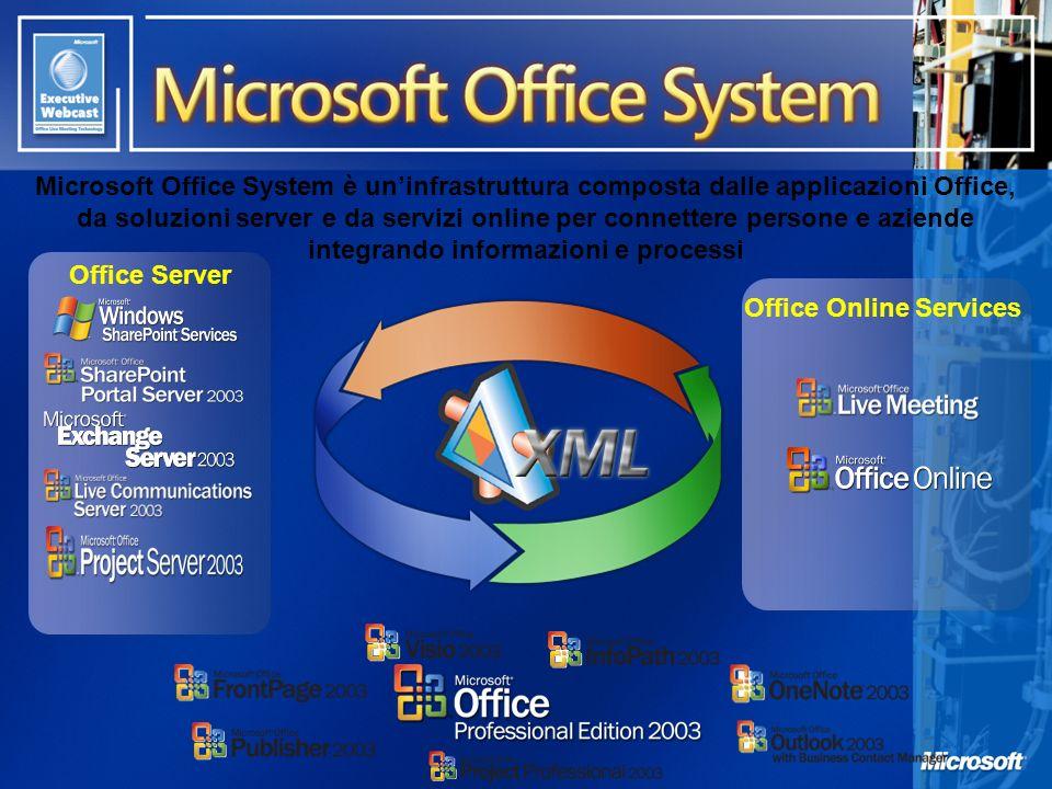 Office Online Services Microsoft Office System è uninfrastruttura composta dalle applicazioni Office, da soluzioni server e da servizi online per conn