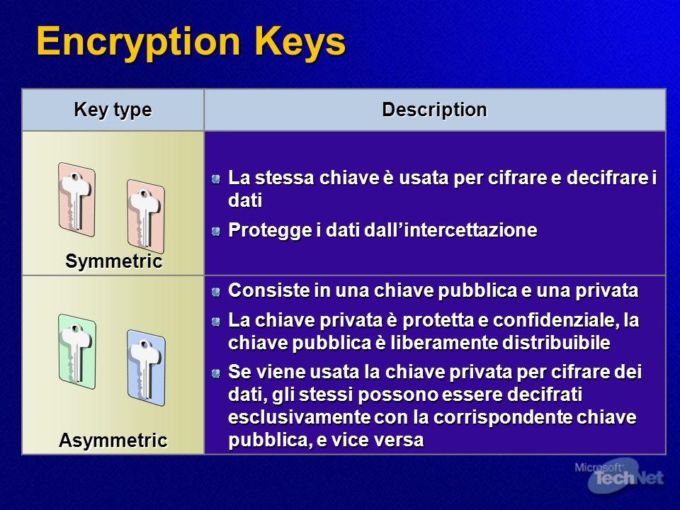 Encryption Keys Key type Description Symmetric La stessa chiave è usata per cifrare e decifrare i dati Protegge i dati dallintercettazione Asymmetric Consiste in una chiave pubblica e una privata La chiave privata è protetta e confidenziale, la chiave pubblica è liberamente distribuibile Se viene usata la chiave privata per cifrare dei dati, gli stessi possono essere decifrati esclusivamente con la corrispondente chiave pubblica, e vice versa