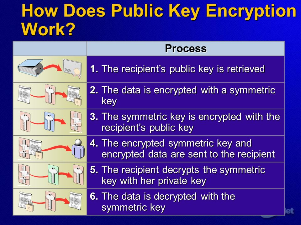How Does Public Key Encryption Work.
