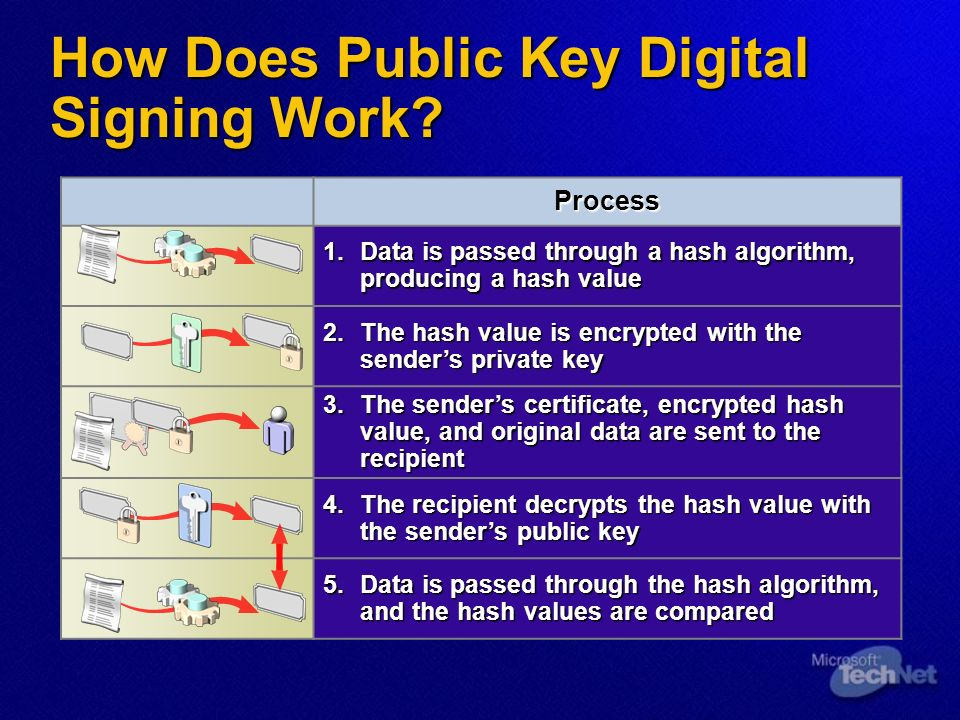 How Does Public Key Digital Signing Work.