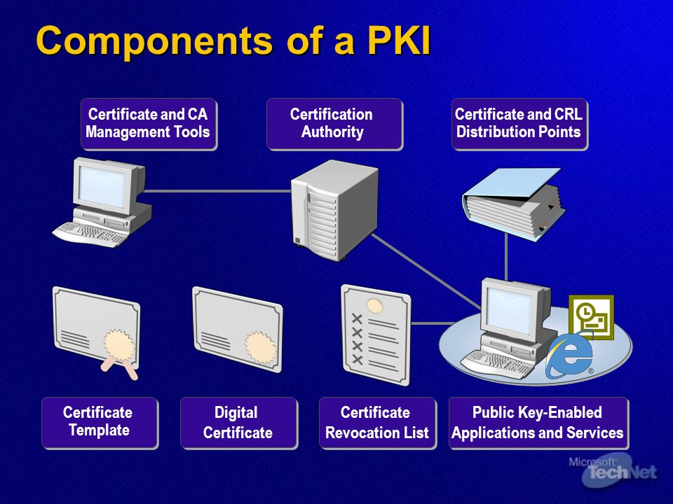 Components of a PKI Certification Authority Certificate and CRL Distribution Points Certificate Template Digital Certificate Digital Certificate Certificate Revocation List Public Key-Enabled Applications and Services Certificate and CA Management Tools