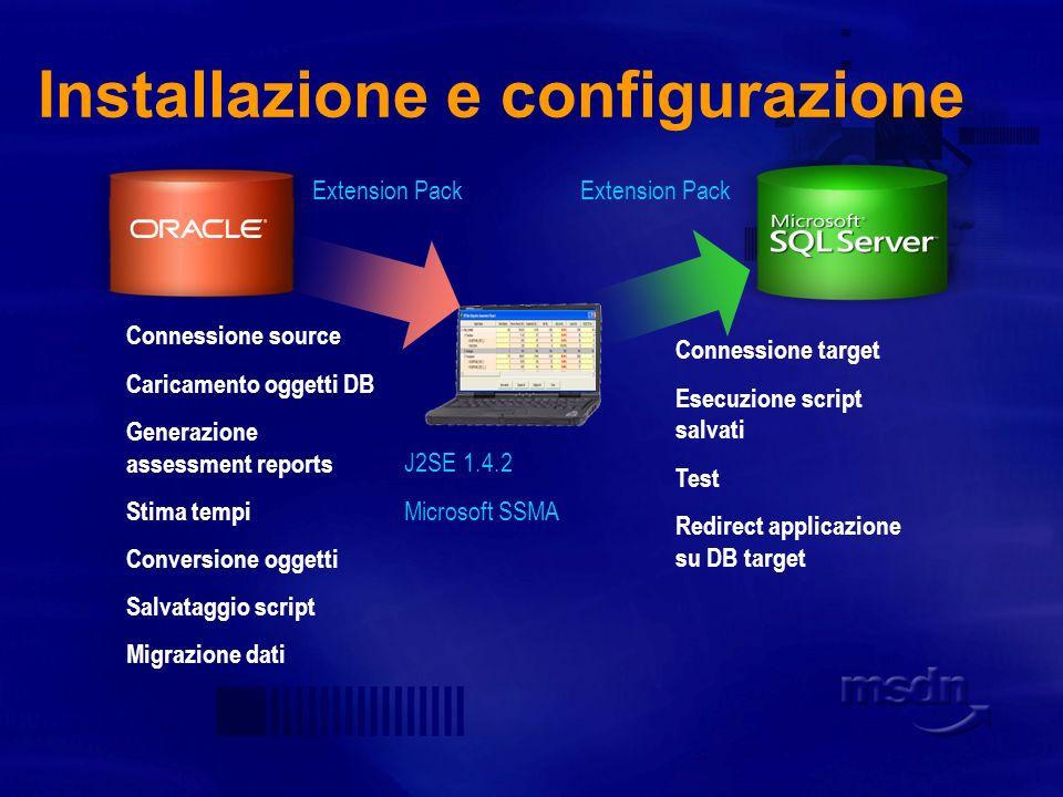 Processo di migrazione Assessment progetto Migrazione schema Migrazione dati Migrazione logica business Test codice migrato Migrazione applicazione Test e integrazione Performance tuning