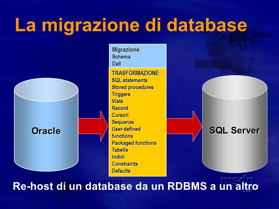 La migrazione di database Oracle SQL Server Migrazione : SchemaDati TRASFORMAZIONE : SQL statements Stored procedures TriggersVisteRecordCursoriSequenze User-defined functions Packaged functions TabelleIndiciConstraintsDefaults Re-host di un database da un RDBMS a un altro