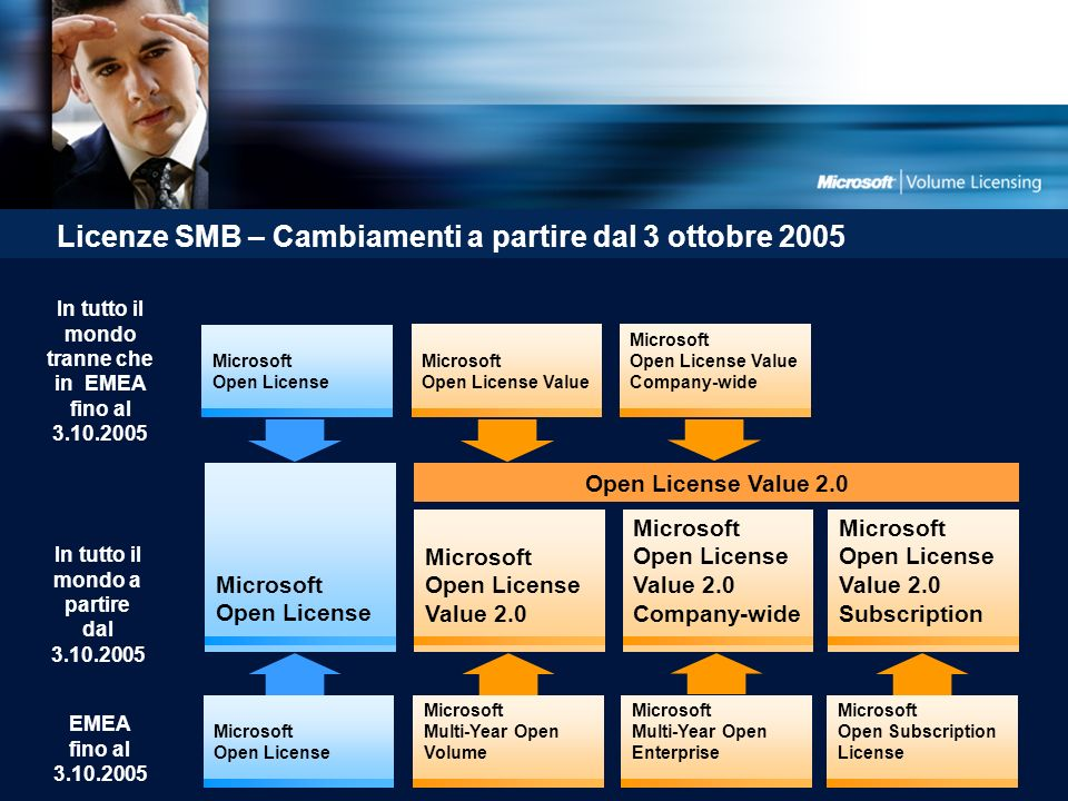 Licenze SMB – Cambiamenti a partire dal 3 ottobre 2005 Microsoft Open License Microsoft Multi-Year Open Volume Microsoft Multi-Year Open Enterprise Mi